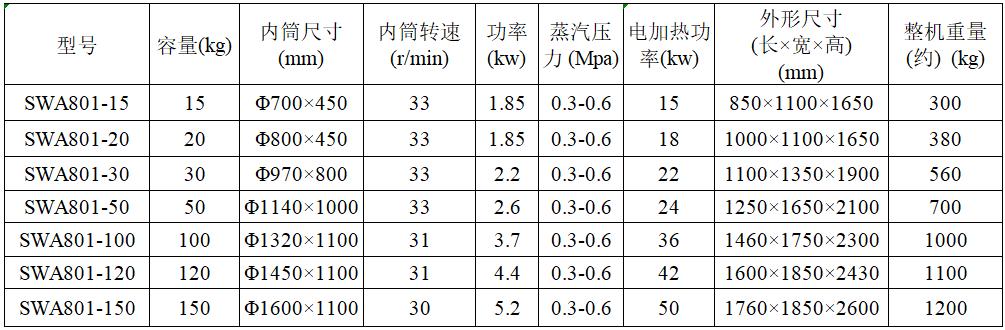 鸿运国际烘干机技术参数